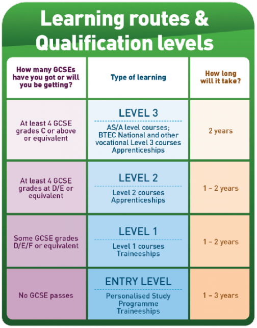 qualification table